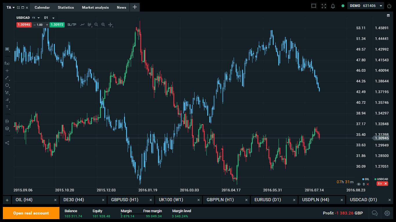 GRAF: USD/CAD (Kanaďan, Loonie) vs. OIL (ropa)