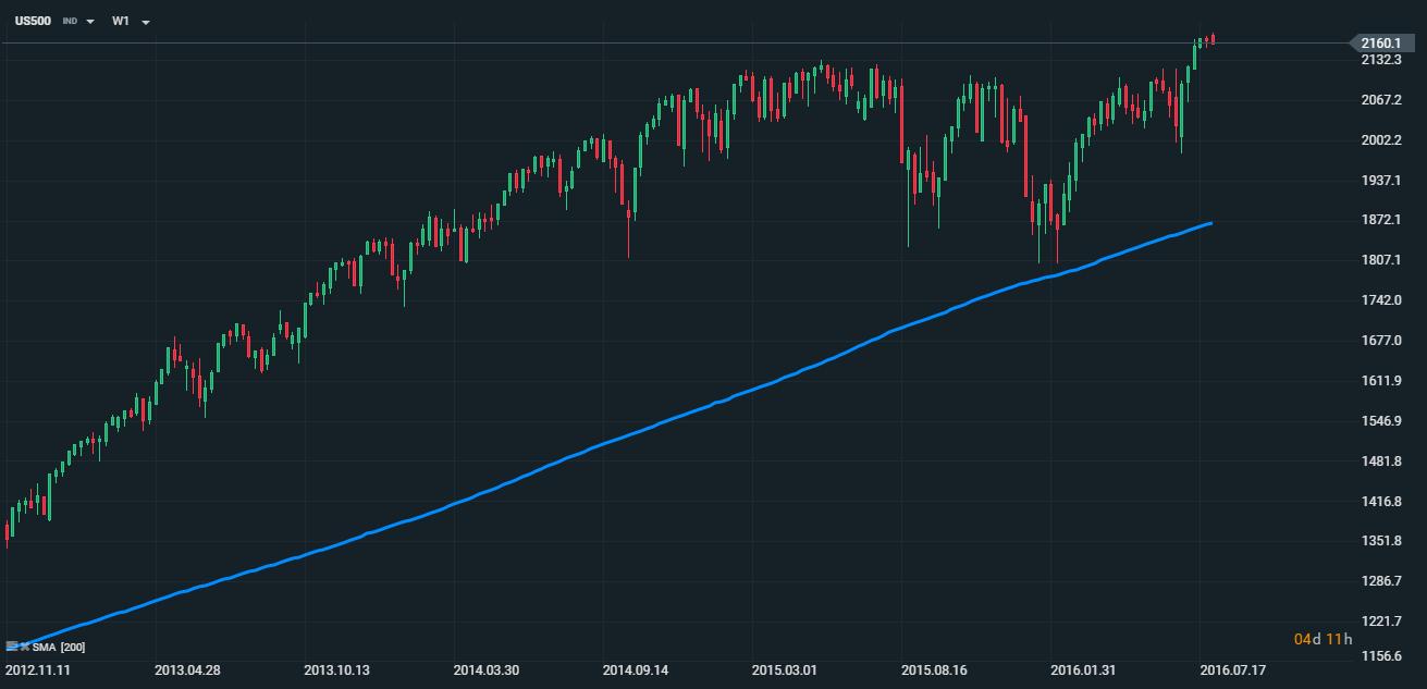 Rostoucí trend v grafu xStation