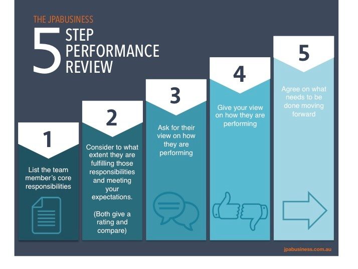 The 5-step performance review [infographic]