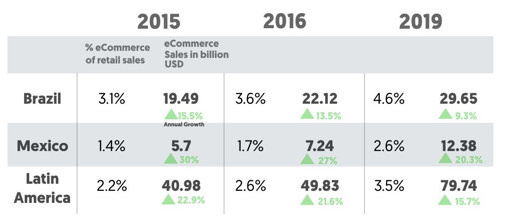 Ecommerce grow in Latin America, Brazil and Mexico