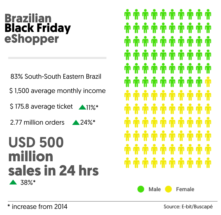 Black Friday & Cyber Monday in Brazil.
