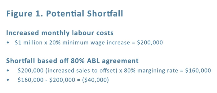 Increased minimum wage: Potential shortfall