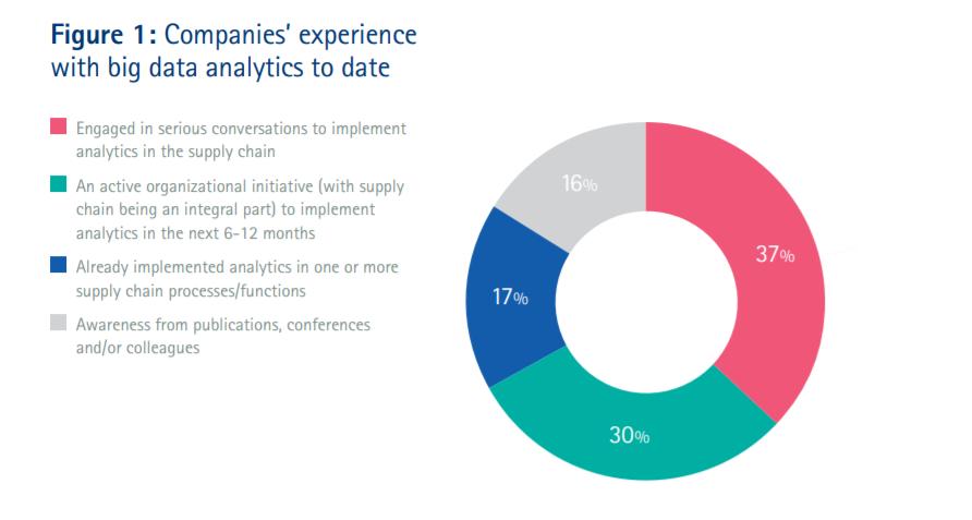 supply chain data analytics figure 1
