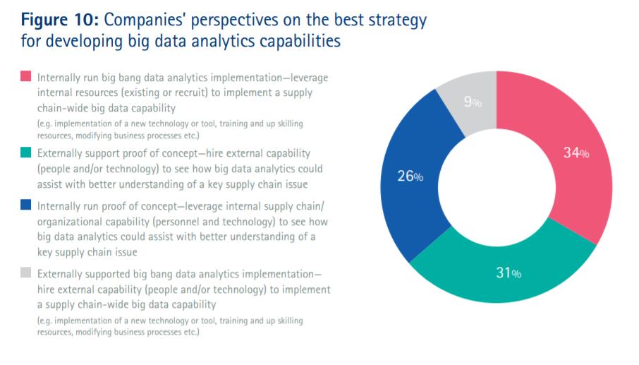 supply chain data analytics figure 10