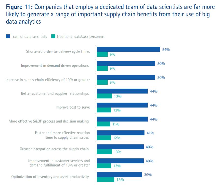 supply chain data analytics figure 11