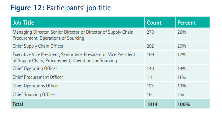 supply chain data analytics figure 12