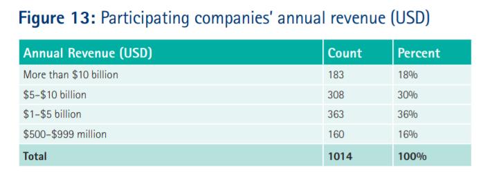 supply chain data analytics figure 13