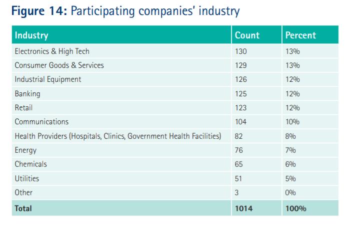 supply chain data analytics figure 14