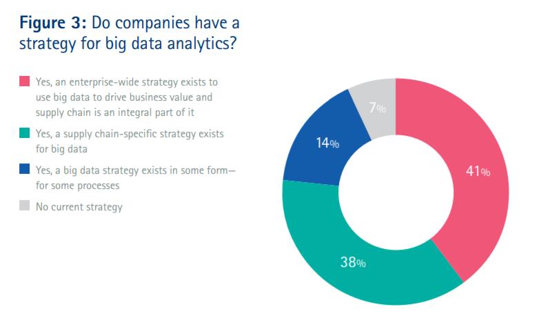 supply chain data analytics figure 3
