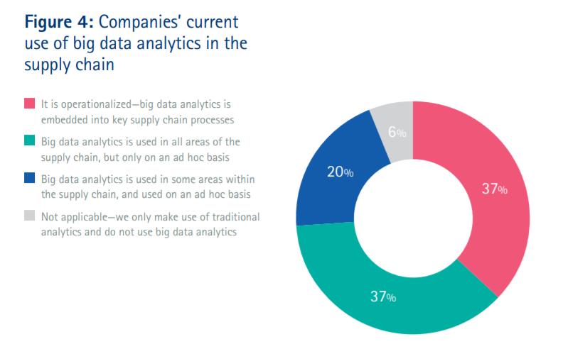 supply chain data analytics figure 4