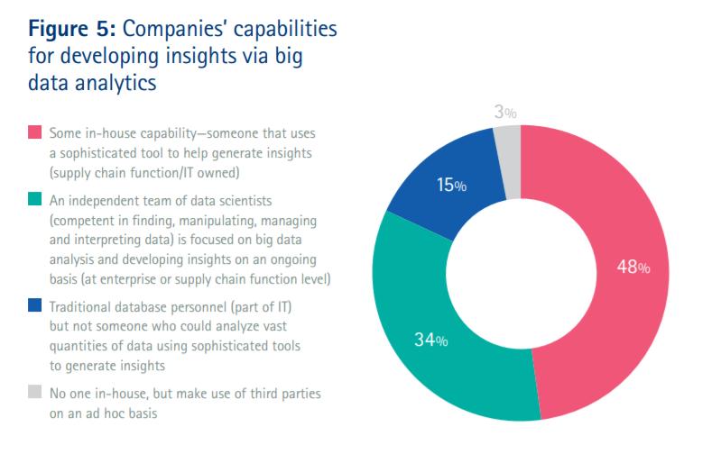 supply chain data analytics figure 5