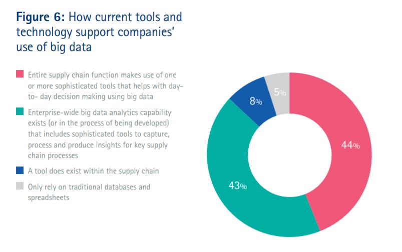 supply chain data analytics figure 6