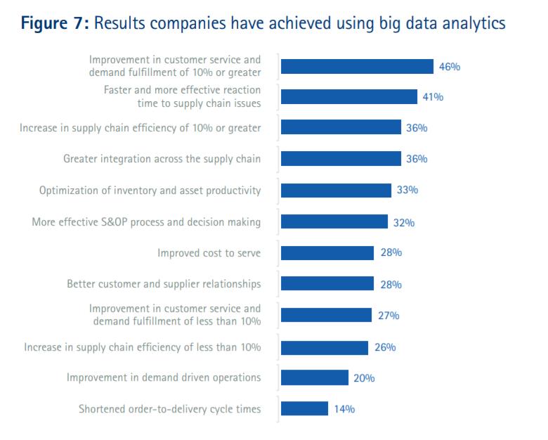 supply chain data analytics figure 7