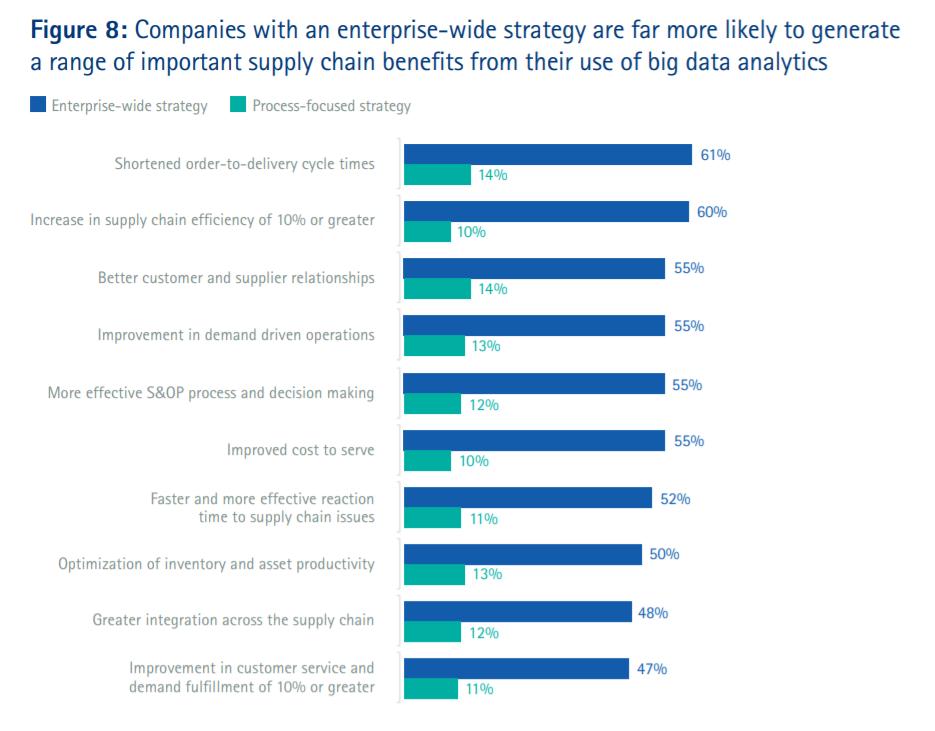 supply chain data analytics figure 8