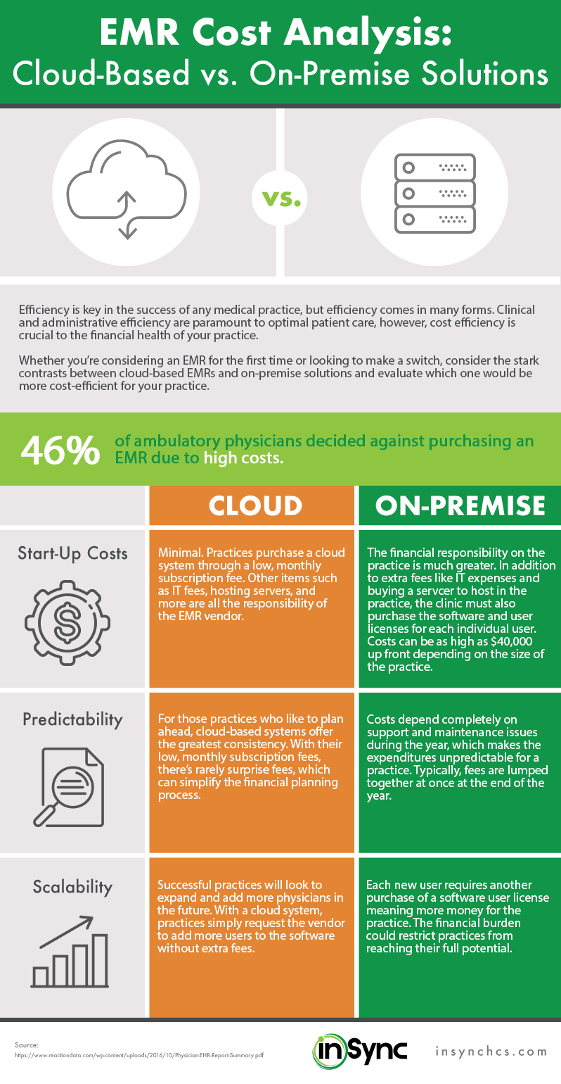 Worksheet Their Vs There infographic cloud vs on premise which emr provides the most bang for your buck