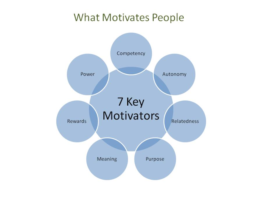 how tesco motivate key workers and The company rewards staff for their work by focusing on herzberg theory as it keeps workers motivated for the work and carries on applying altered motivation theories at work tesco and sainsbury's both pursue the pension system, which includes assistance that an employer creates on the behalf of employees.