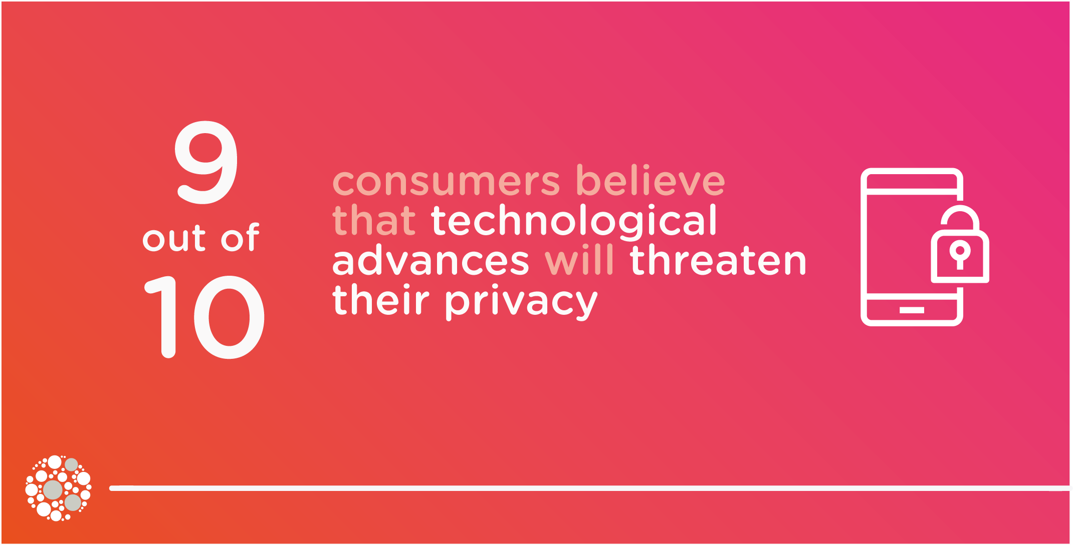 90% of consumers believe technological advances threaten their data privacy