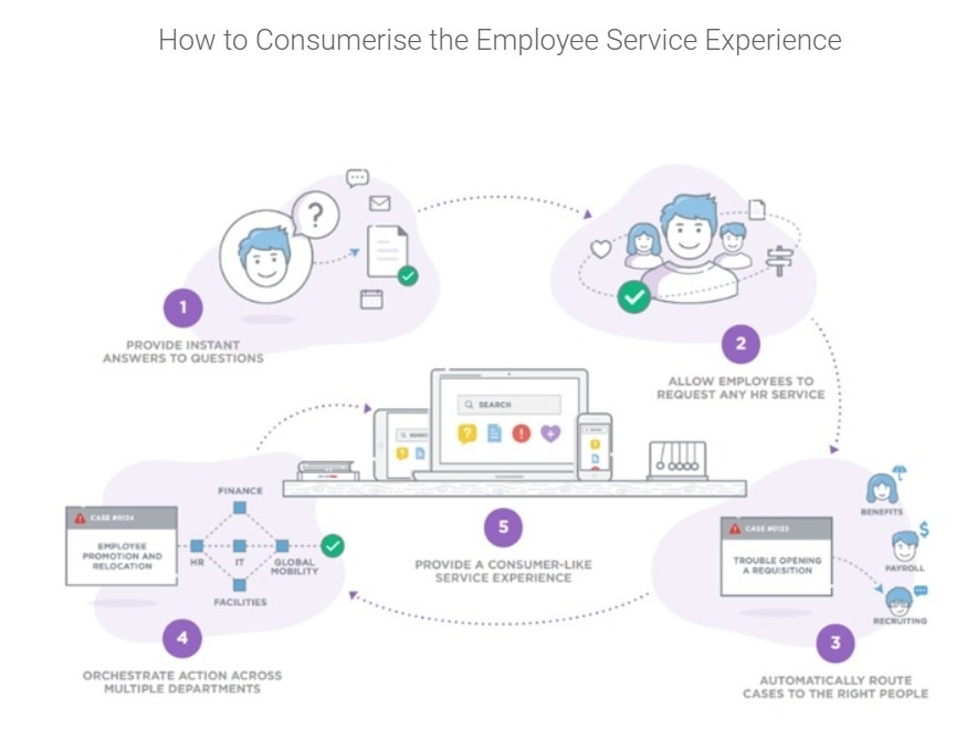 HR ServiceNow Lightspeed.jpg