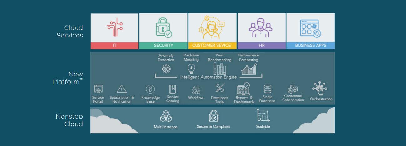 Servicenow 174 Project Portfolio Management Product