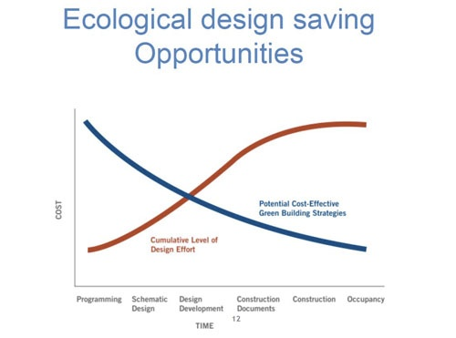2_You_can_save_a_ton_of_money_by_planning_ahead_for_sustainability.jpg