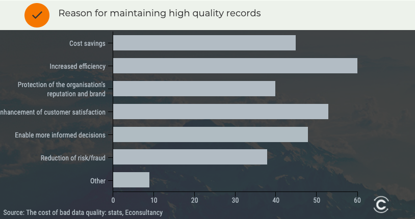 contact data quality management