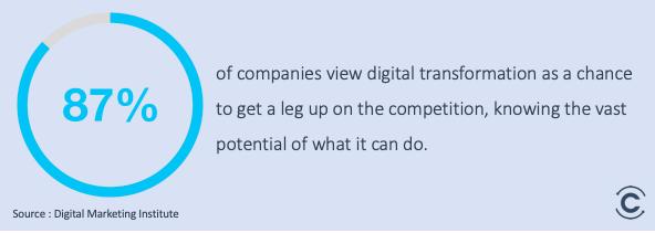 digital transformation statistics