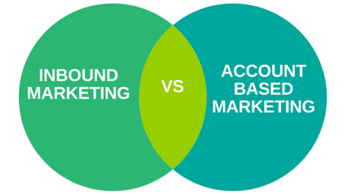 account based marketing and inbound marketing