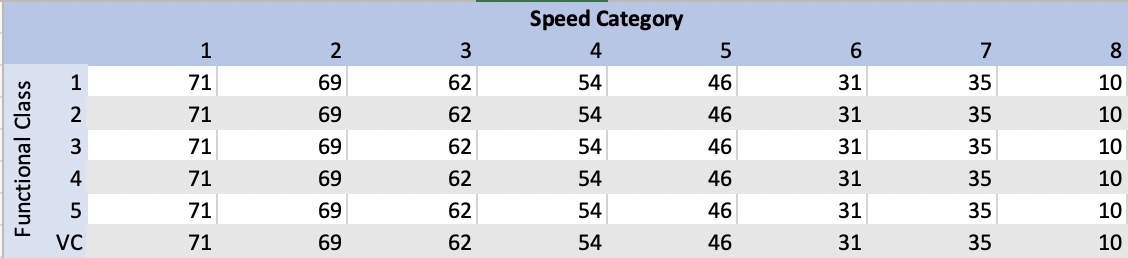 speed-categories