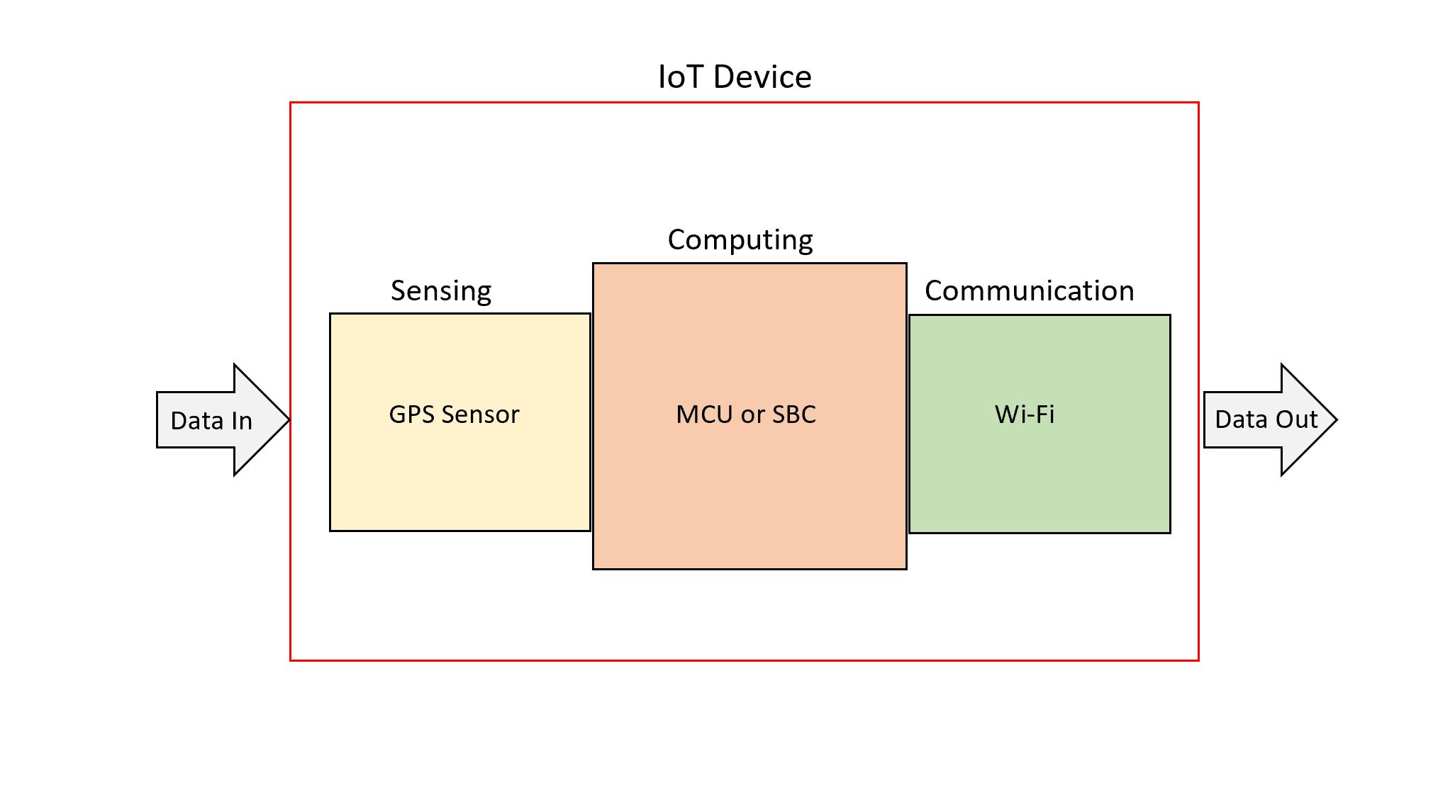 IoT Device