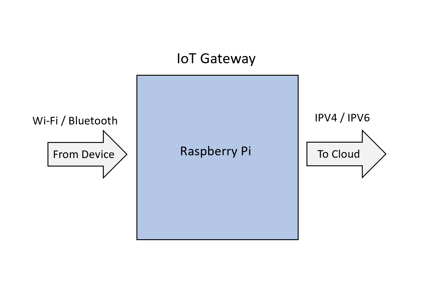 IoT Gateway-1