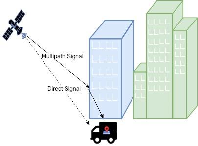multipath effect