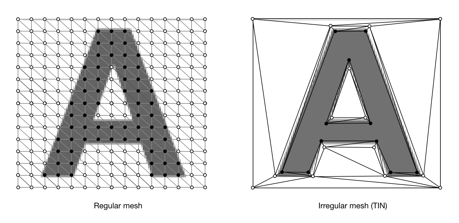 Regular and Irregular meshes (TINs)