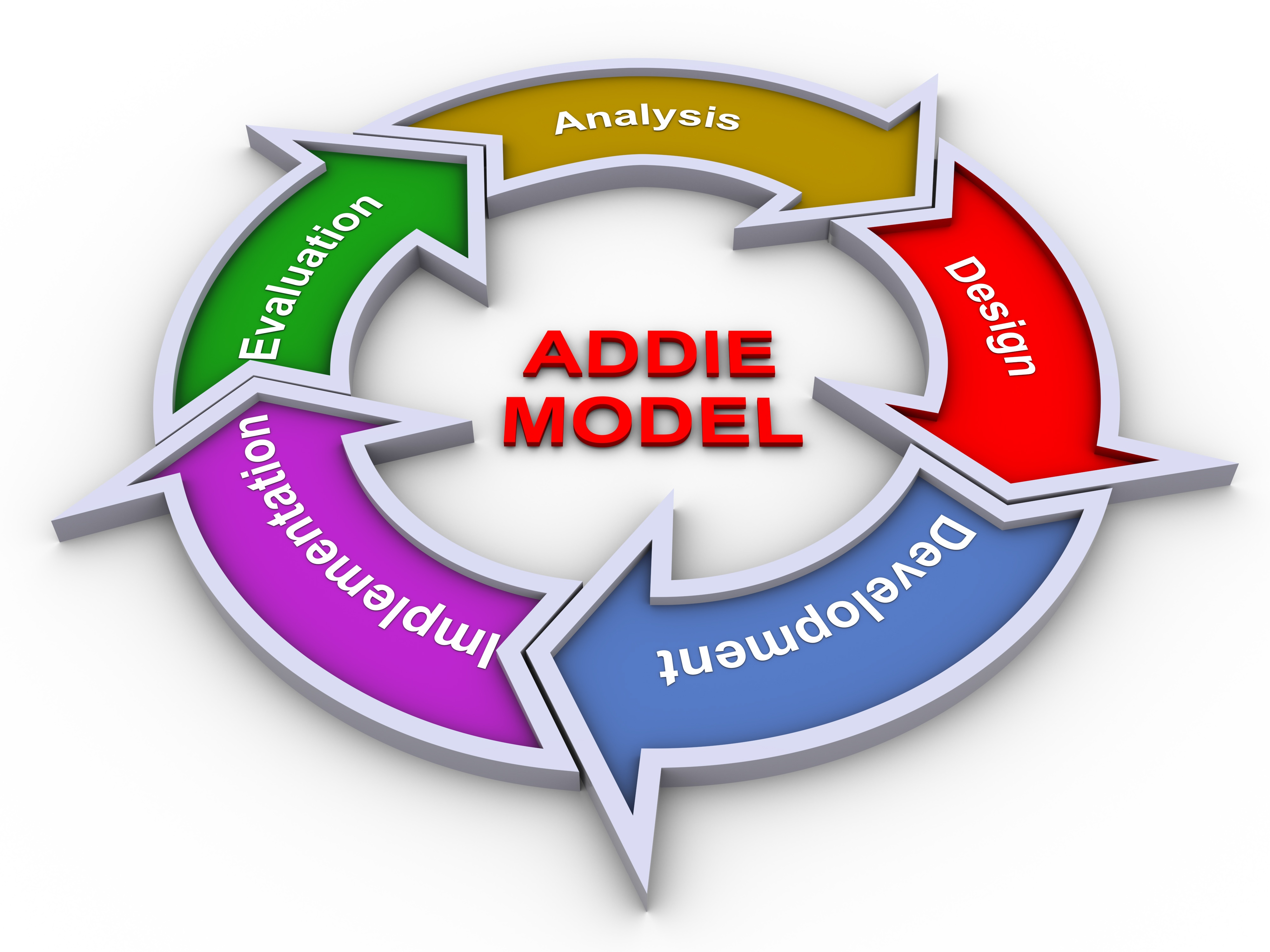 Instructional Design and Rapid Prototyping: Rising from the Ashes of ADDIE