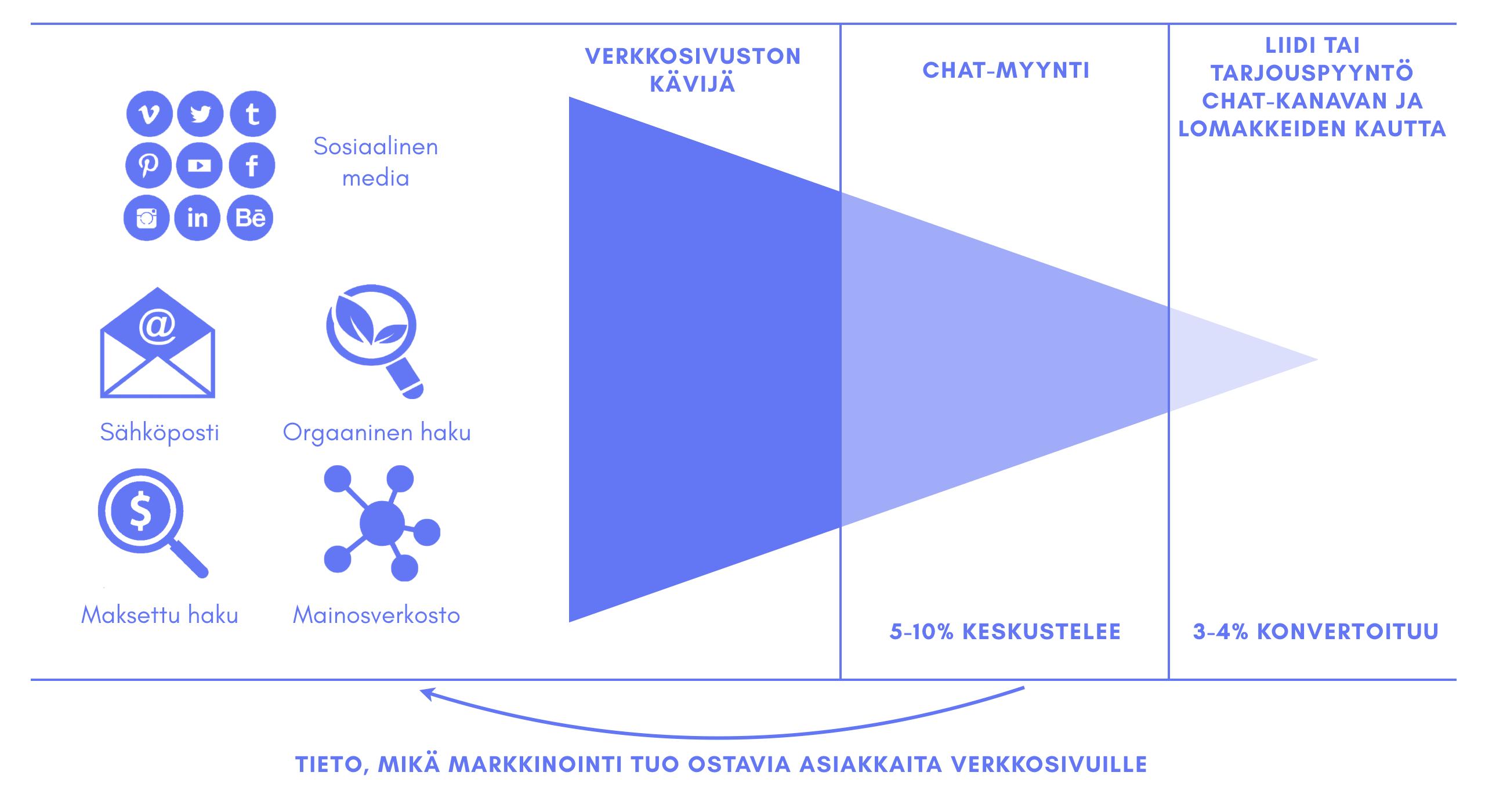 Verkkosivut_chat.png