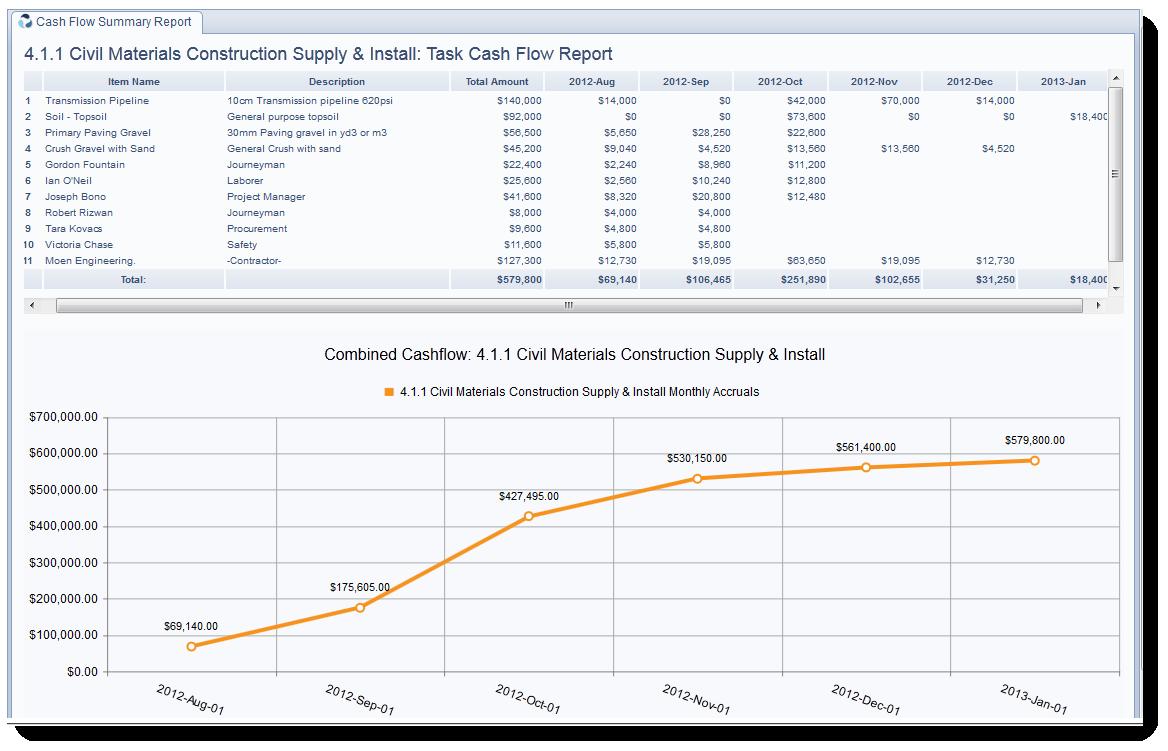 budgeting report samples