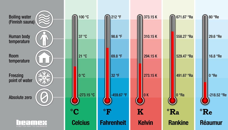 Temperature Units And Temperature Unit Conversion