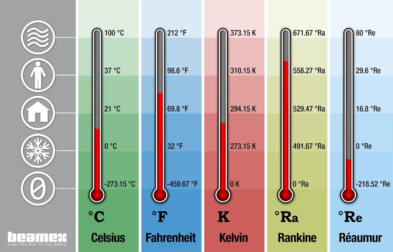 Temperatureinheiten und Umrechnung Temperatureinheiten