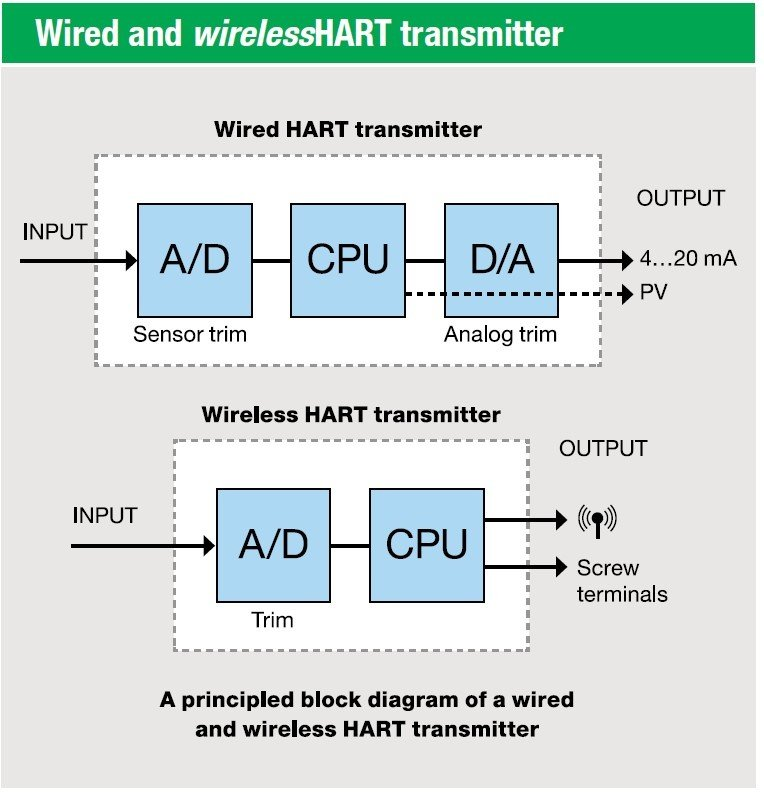 Why and how to calibrate WirelessHART transmitters?Beamex blog