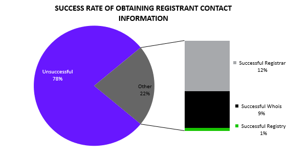 Success rate of obtaining registrant contact information