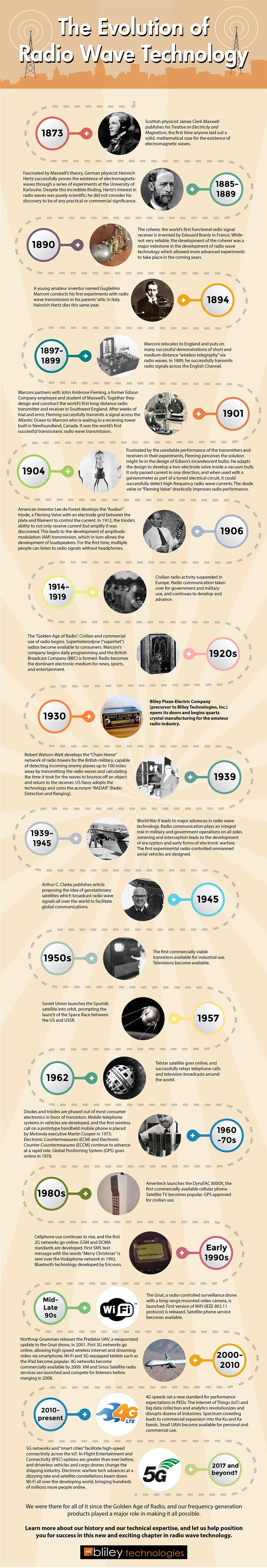 The Evolution & History of Radio Wave Technology [Infographic]