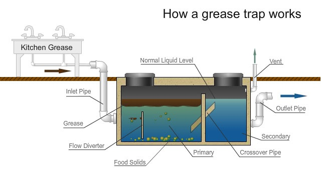 What Is A Grease Trap System