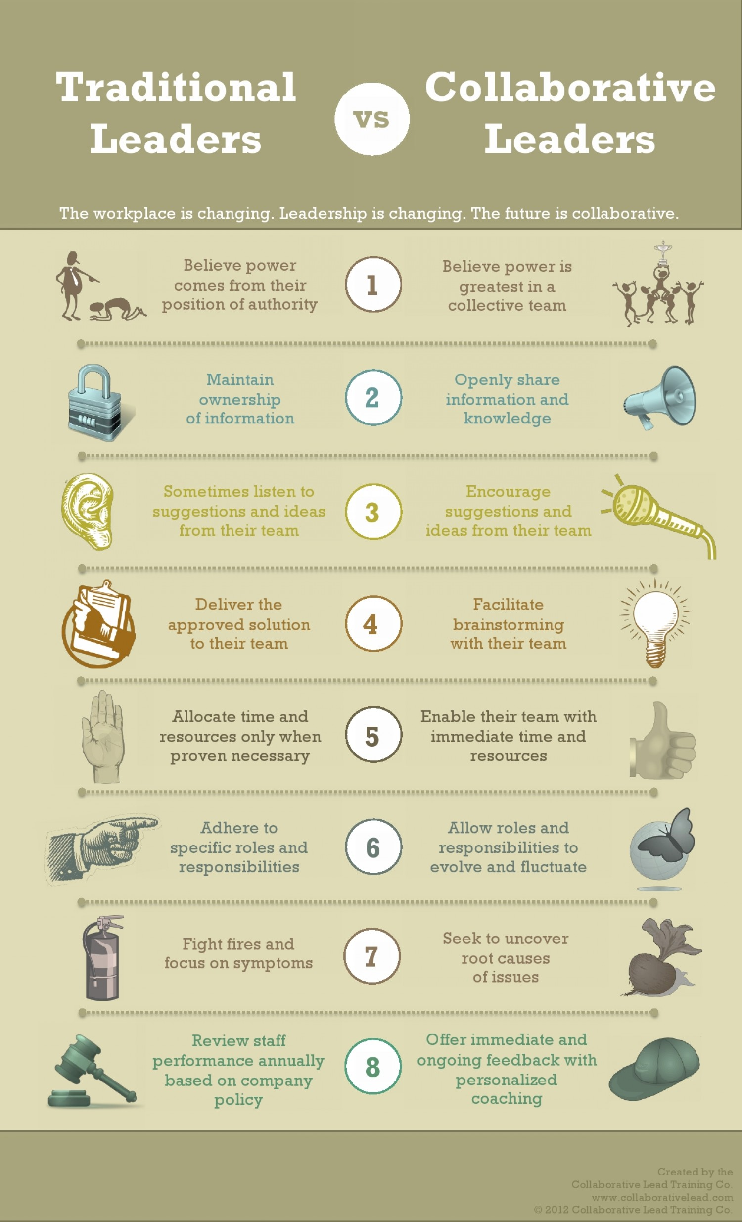 8 differences between traditional and collaborative leaders traditionalvscollaborativeleaders8keyindicators51eecf56702bew1500 fandeluxe Choice Image