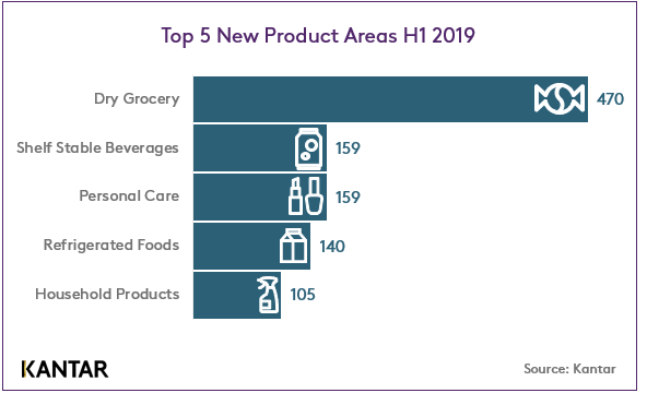 Top 5 New Product Areas H1 2019