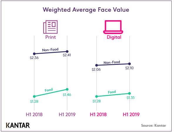 Weighted Average Face Value
