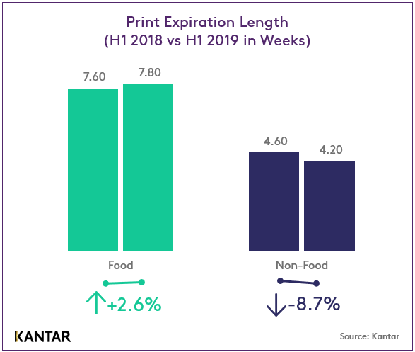 Print Expiration Length