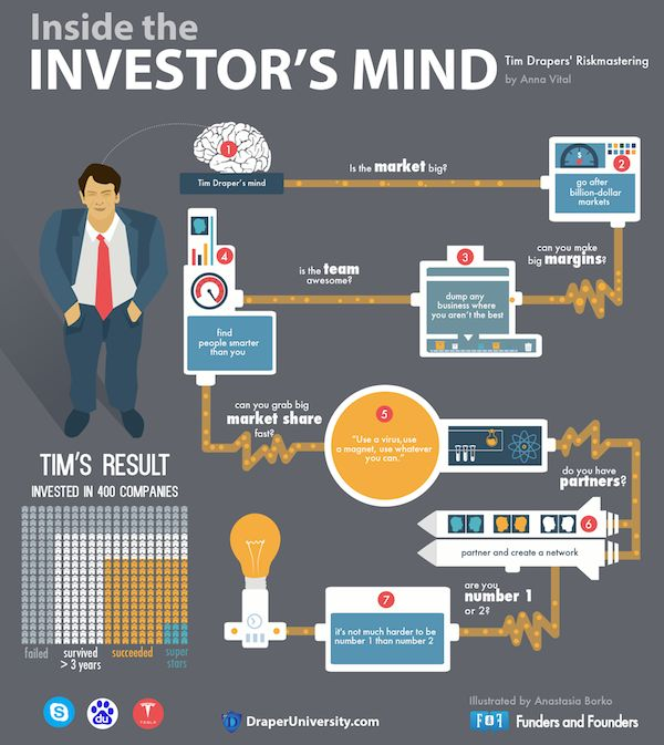 Tim Draper, the legendary investor behind Tesla, Skype, Path, Box, and Baidu.  He is an adventurous guy who has acted in Hollywood and invested into 400 companies. We asked him how he picks out the best entrepreneurs...