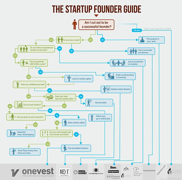 The Startup Founder Guide