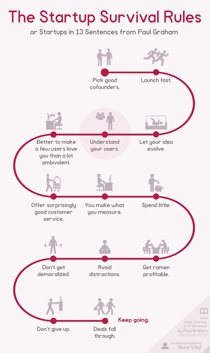 The 13 Startup Survival Rules #PaulGraham visualized by @annavital