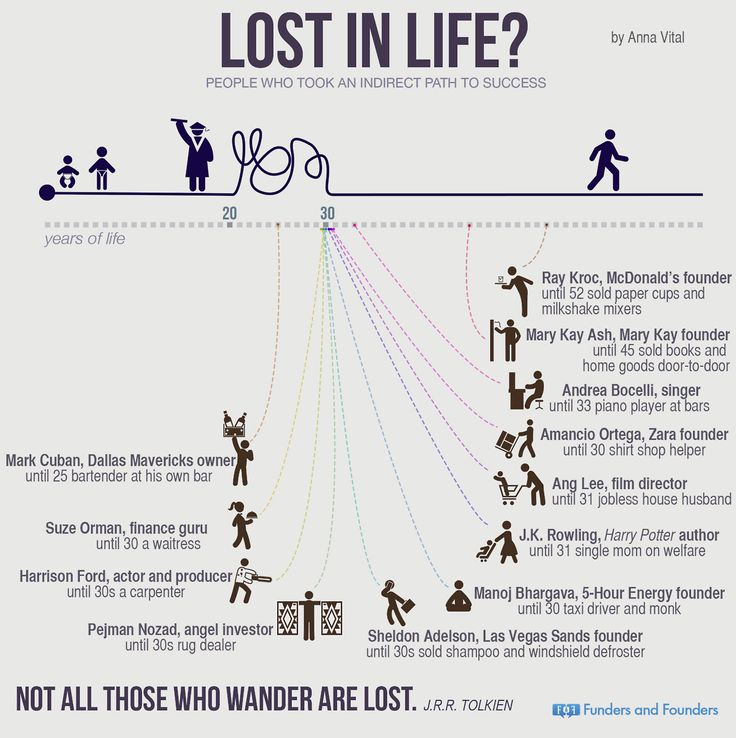 Think You're Too Old to Be An Entrepreneur? Think Again. (#Infographic)