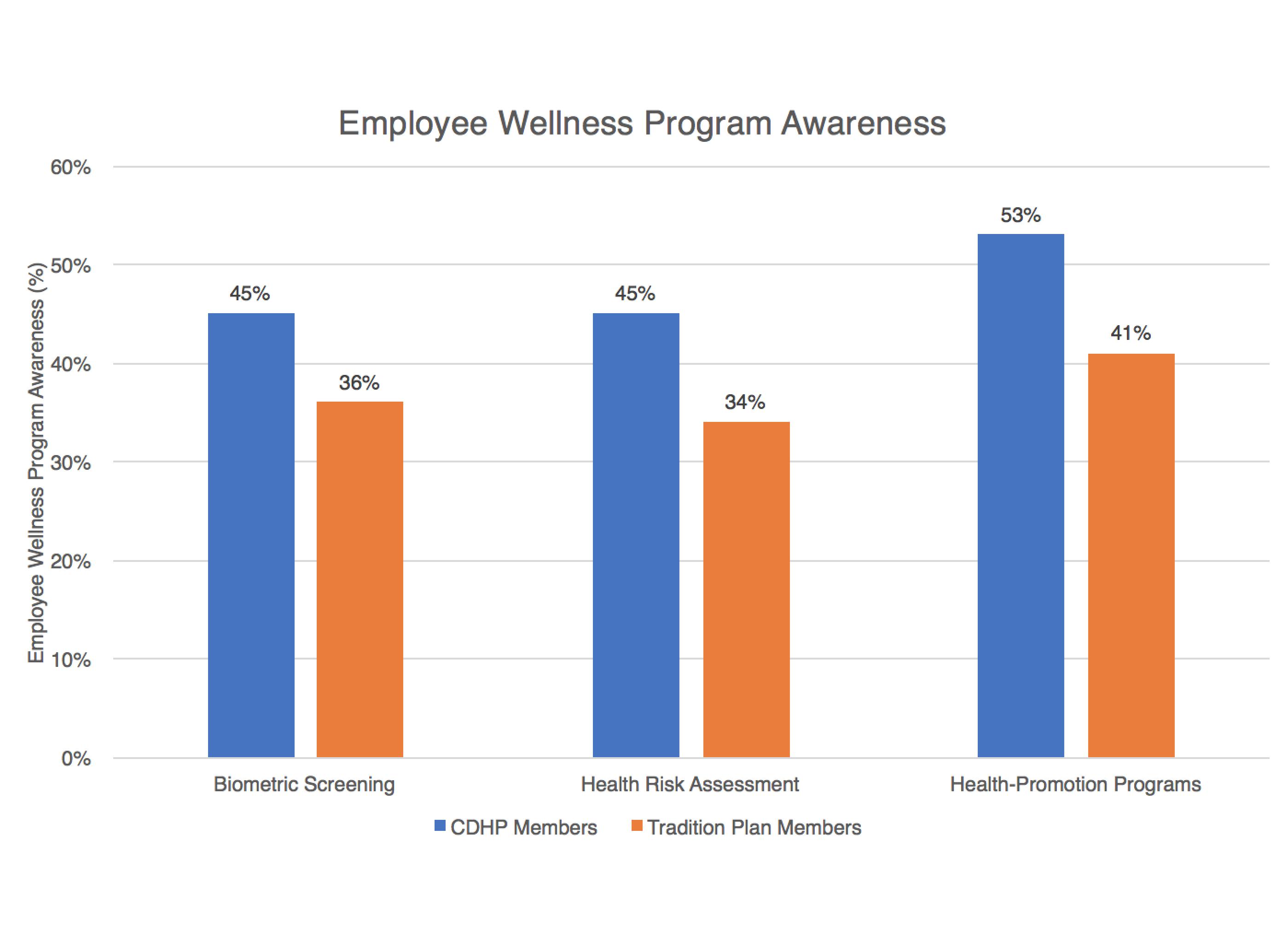 CDHP Higher Employee Wellness Program Awareness Wellable